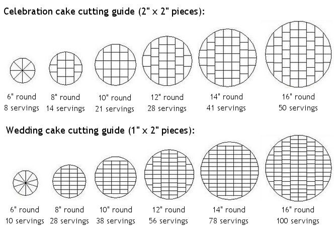confusion on cutting cakes