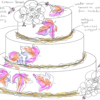 Planning an Inspired Cake Design on Cake Central