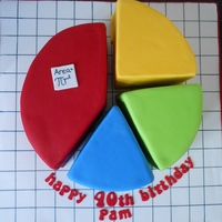"Pie Chart Pi Cake For A Maths Teacher's 40Th 9"" White chocolate mud cake layered with white chocolate ganache cut into sectors and covered with fondant to represent a pie chart...."